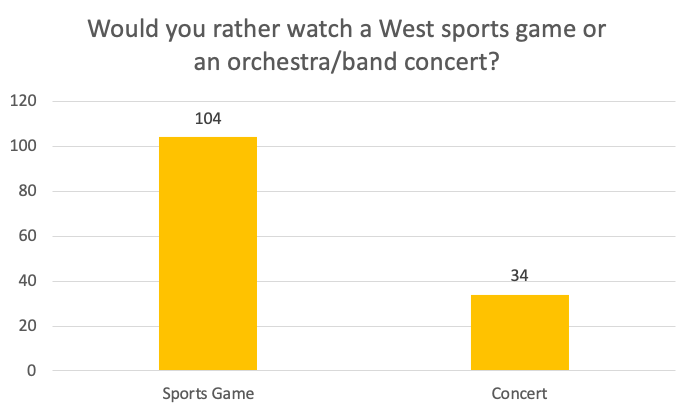 CB West Poll time!